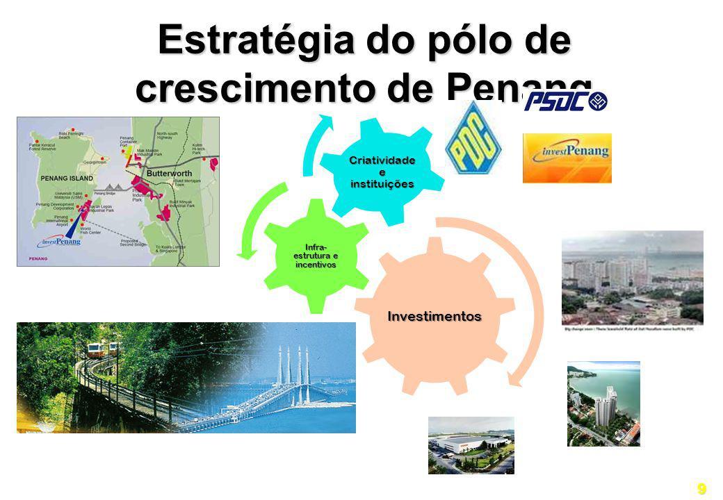 Estratégia do pólo de crescimento de Penang