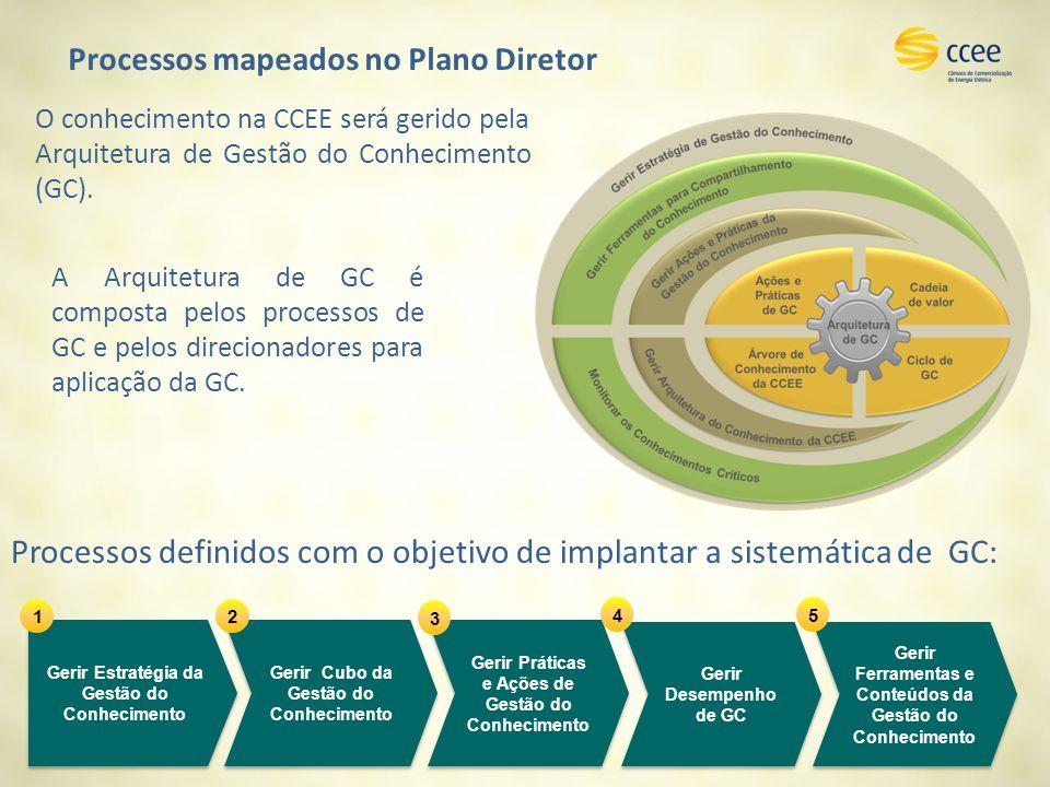 Processos definidos com o objetivo de implantar a sistemática de GC: