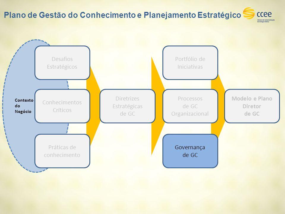 Plano de Gestão do Conhecimento e Planejamento Estratégico