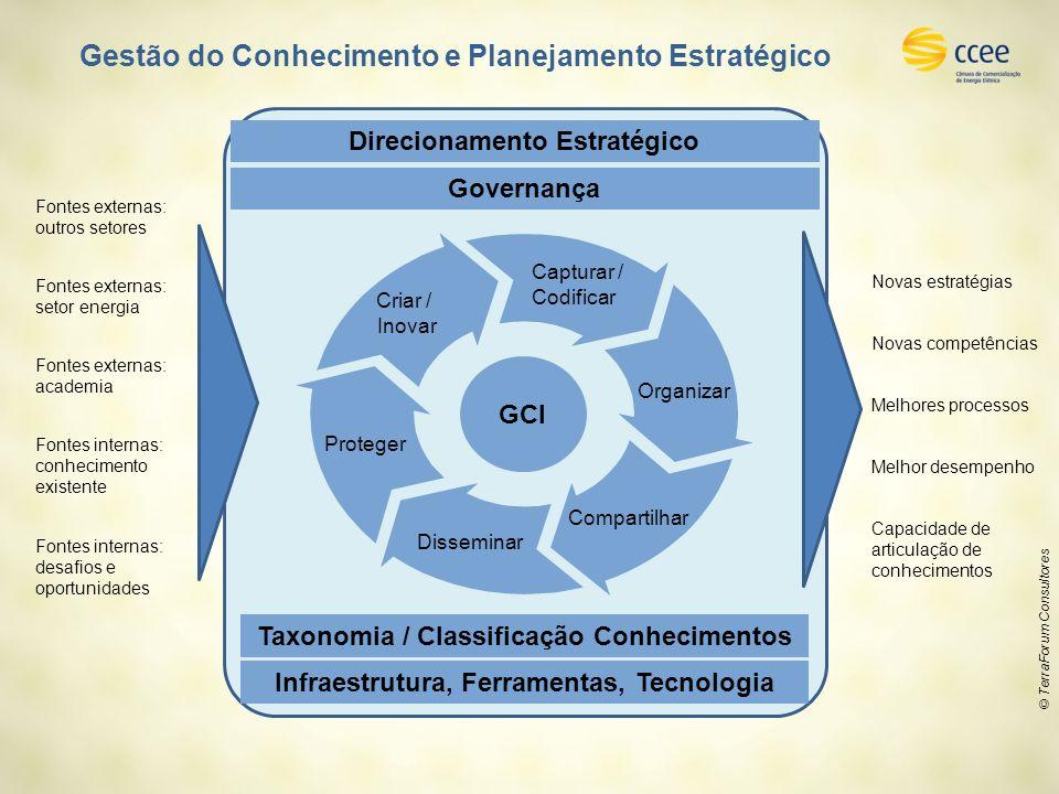 Gestão do Conhecimento e Planejamento Estratégico