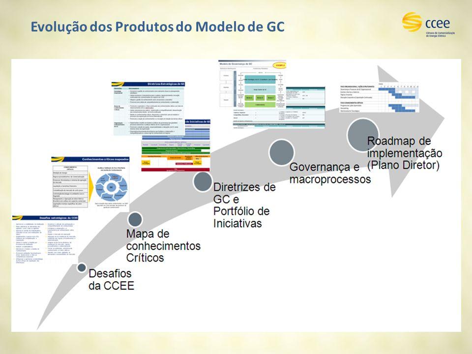 Evolução dos Produtos do Modelo de GC