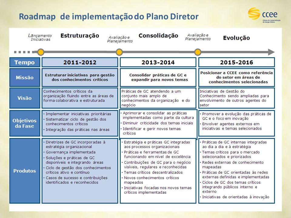 Roadmap de implementação do Plano Diretor