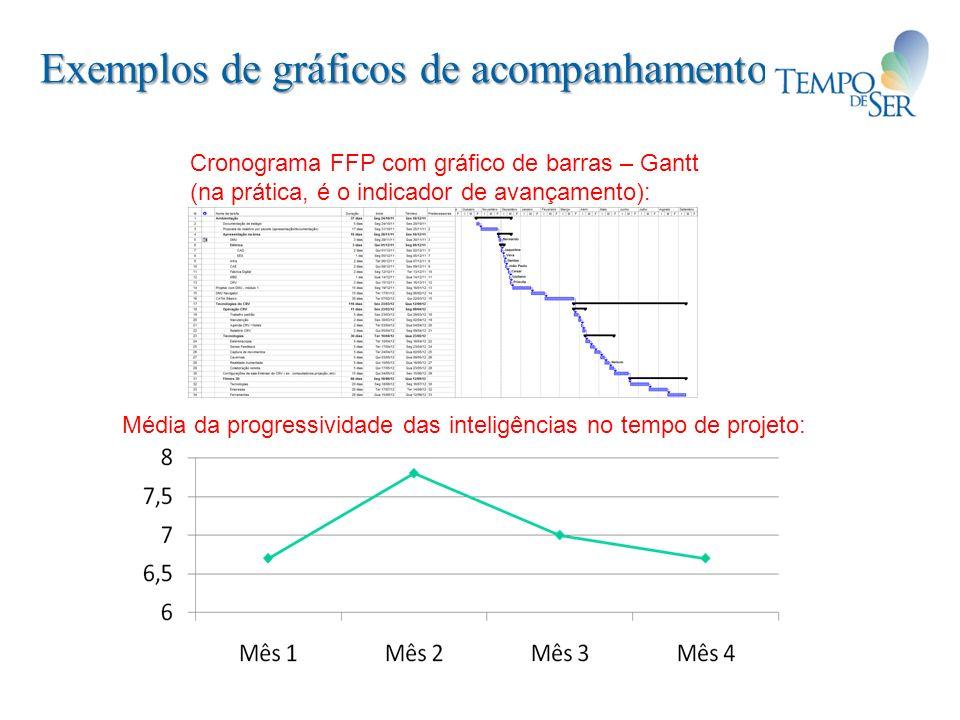 Exemplos de gráficos de acompanhamento