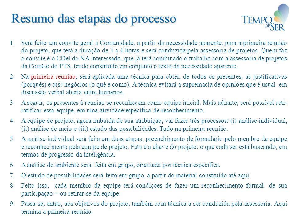 Resumo das etapas do processo