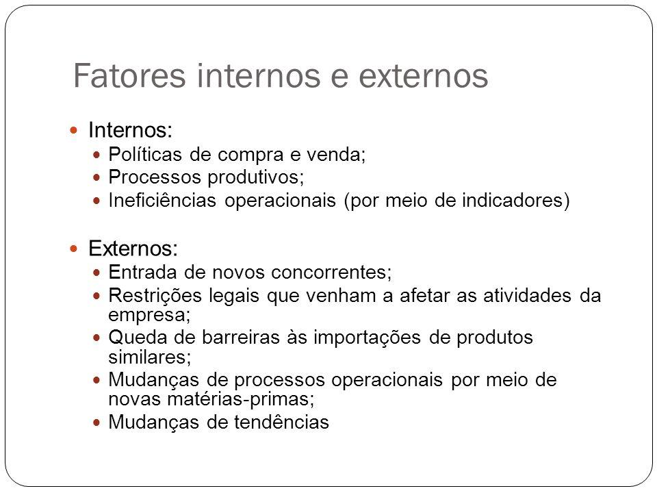 Fatores internos e externos