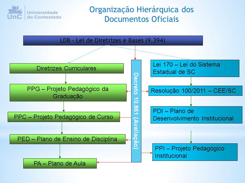 Organização Hierárquica dos Documentos Oficiais