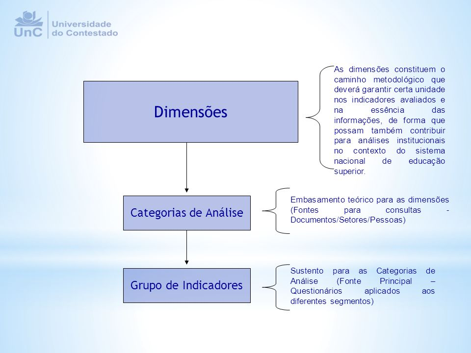 Dimensões Categorias de Análise Grupo de Indicadores