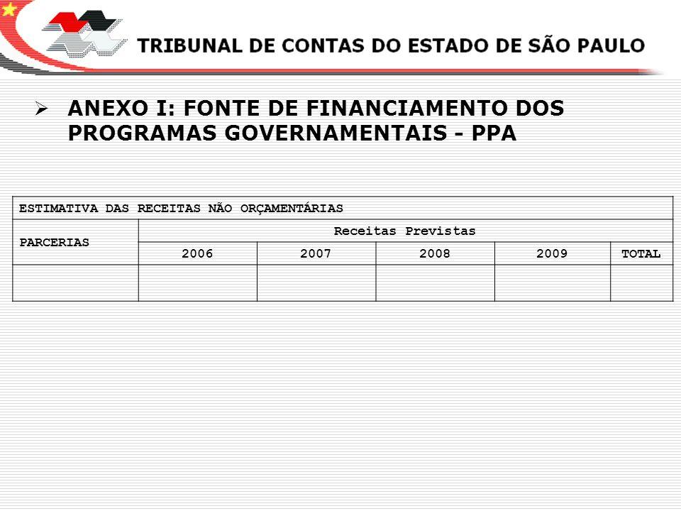 ANEXO I: FONTE DE FINANCIAMENTO DOS PROGRAMAS GOVERNAMENTAIS - PPA