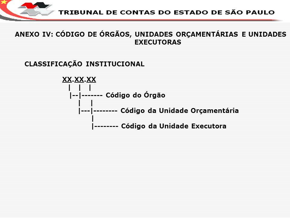 X ANEXO IV: CÓDIGO DE ÓRGÃOS, UNIDADES ORÇAMENTÁRIAS E UNIDADES EXECUTORAS. CLASSIFICAÇÃO INSTITUCIONAL.