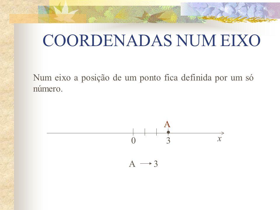 COORDENADAS NUM EIXO Num eixo a posição de um ponto fica definida por um só número.