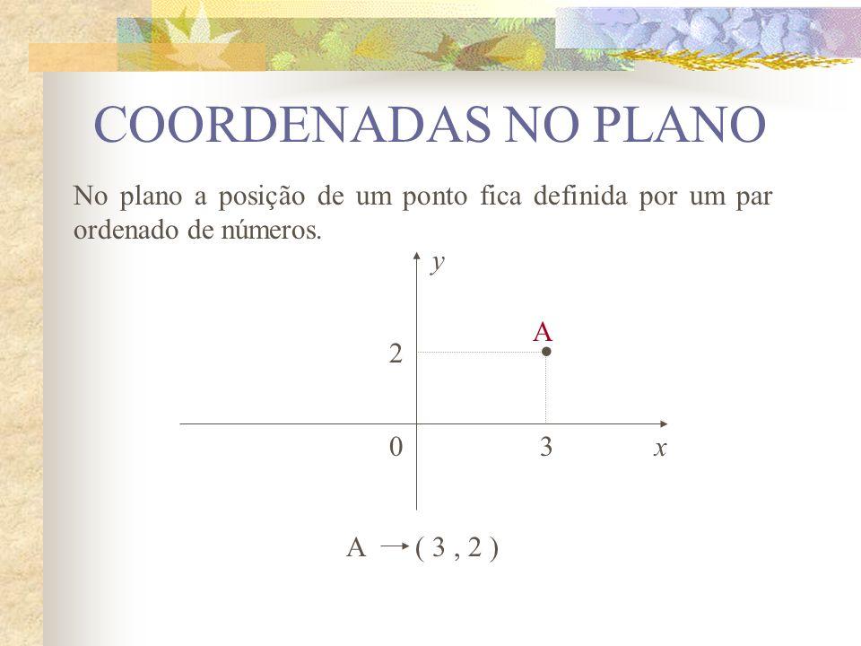 COORDENADAS NO PLANO No plano a posição de um ponto fica definida por um par ordenado de números. y.