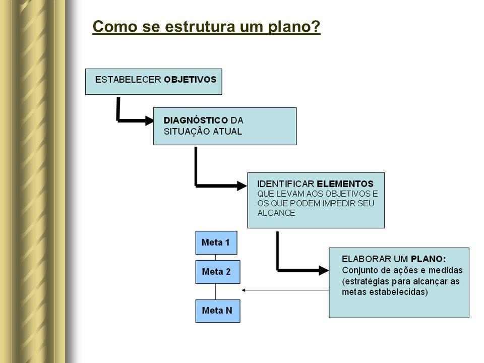 Como se estrutura um plano
