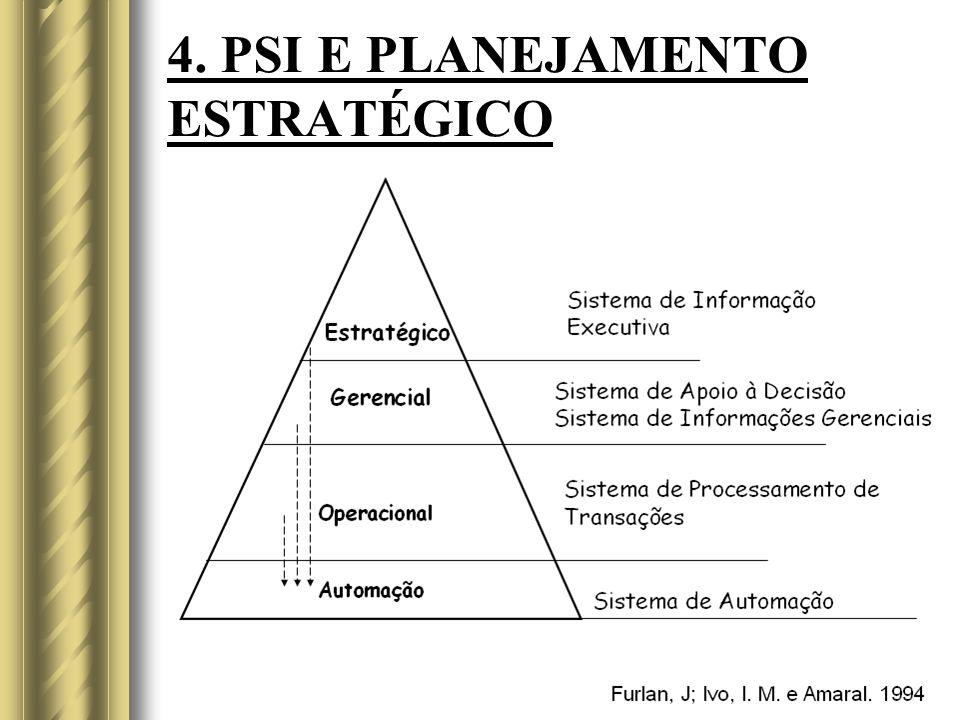 4. PSI E PLANEJAMENTO ESTRATÉGICO