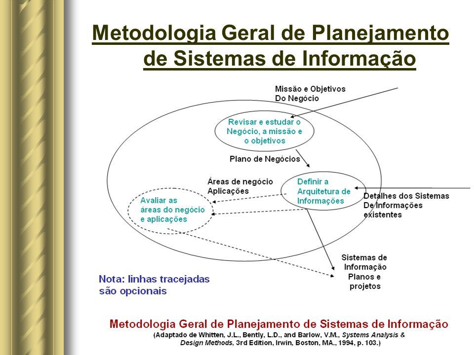 Metodologia Geral de Planejamento de Sistemas de Informação