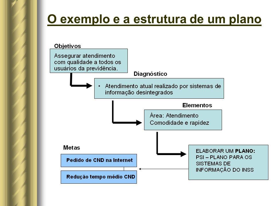 O exemplo e a estrutura de um plano