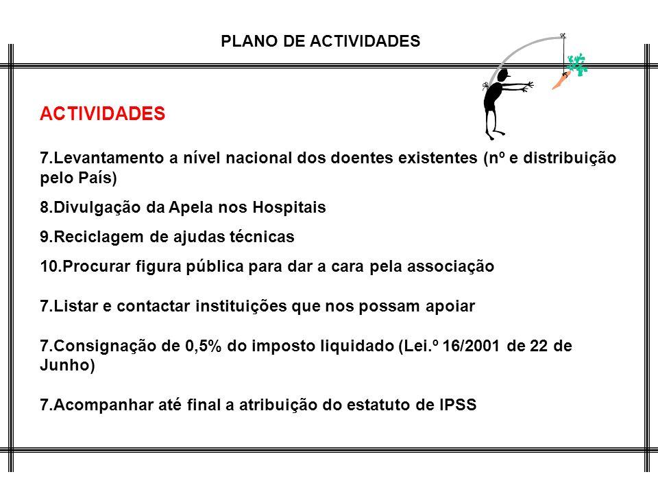 ACTIVIDADES Levantamento a nível nacional dos doentes existentes (nº e distribuição pelo País) Divulgação da Apela nos Hospitais.