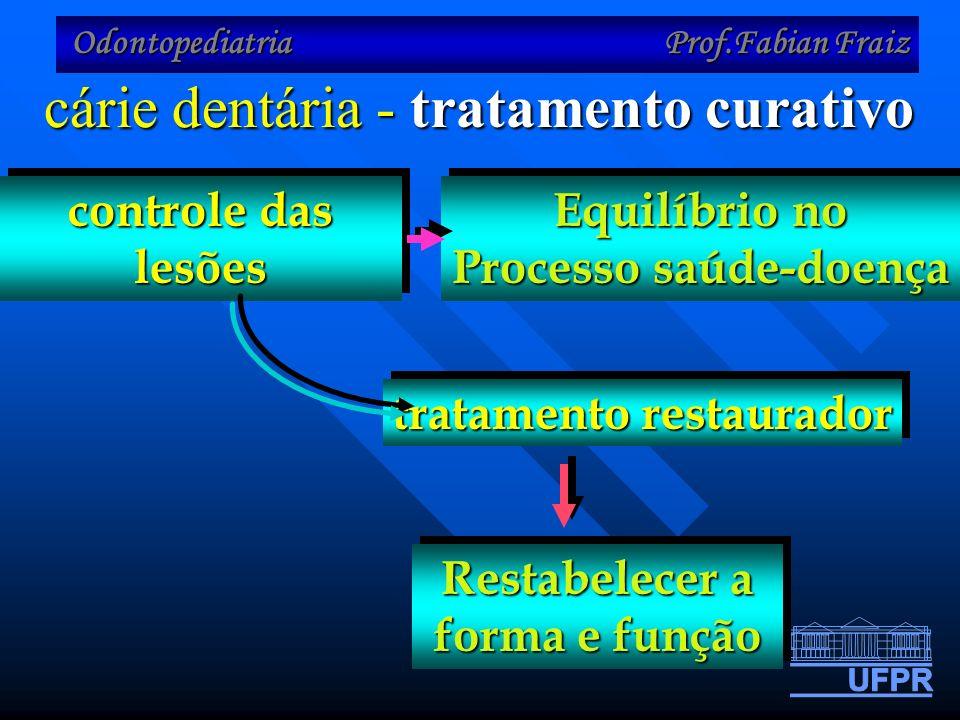 Processo saúde-doença tratamento restaurador