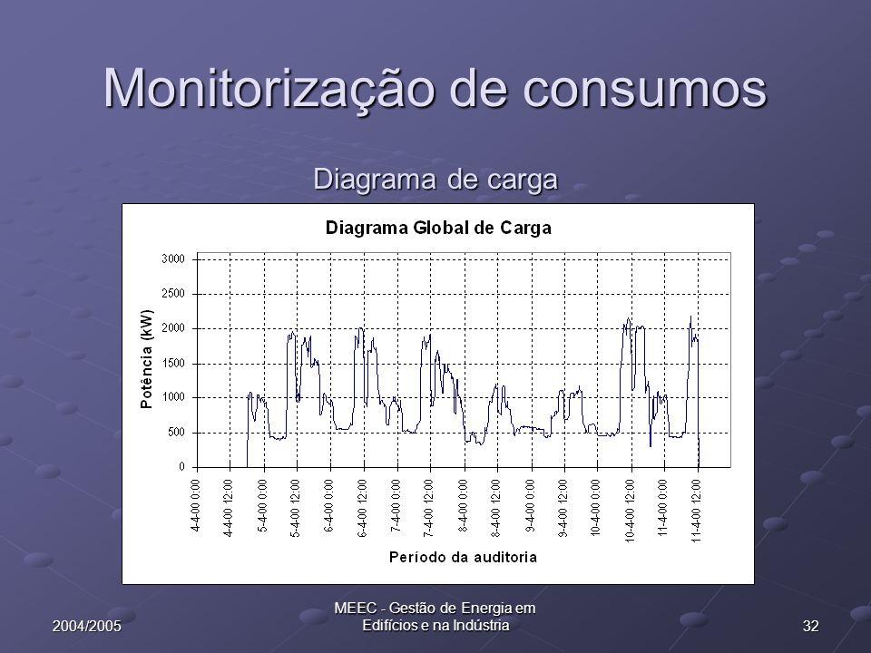 Monitorização de consumos