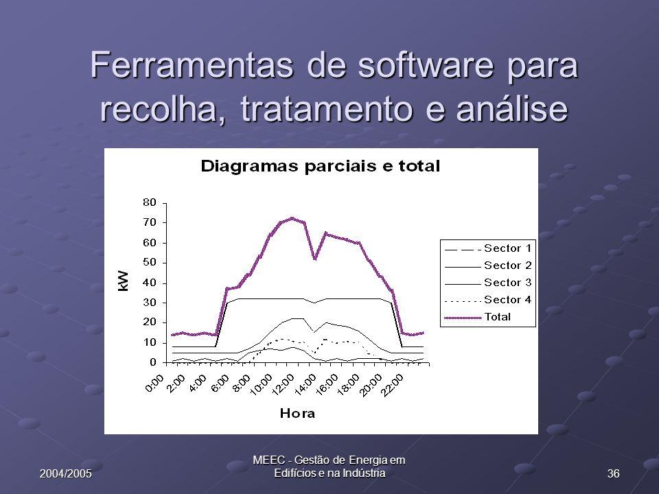 Ferramentas de software para recolha, tratamento e análise