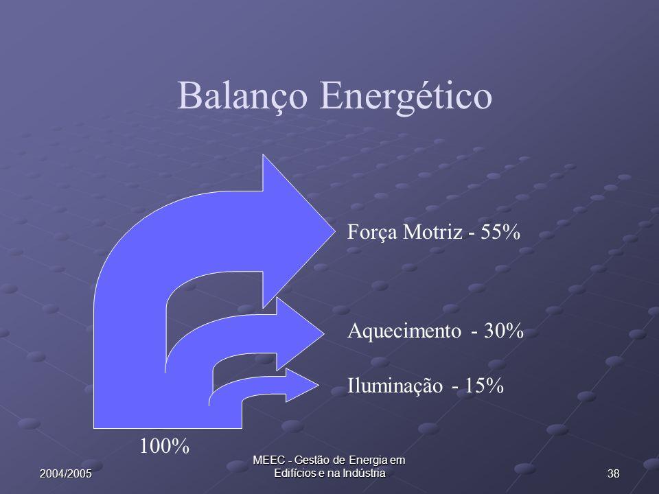 MEEC - Gestão de Energia em Edifícios e na Indústria