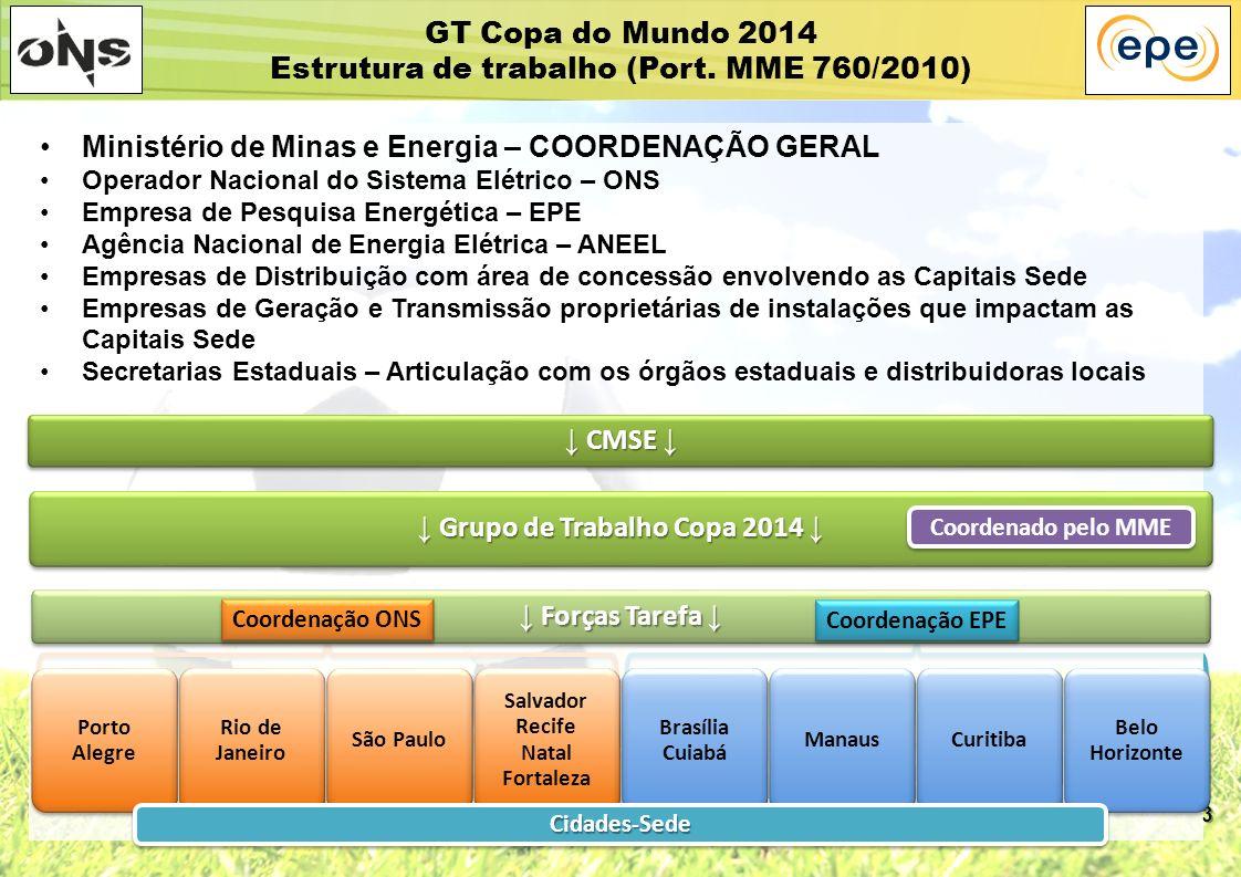 ↓ Grupo de Trabalho Copa 2014 ↓ Salvador Recife Natal Fortaleza