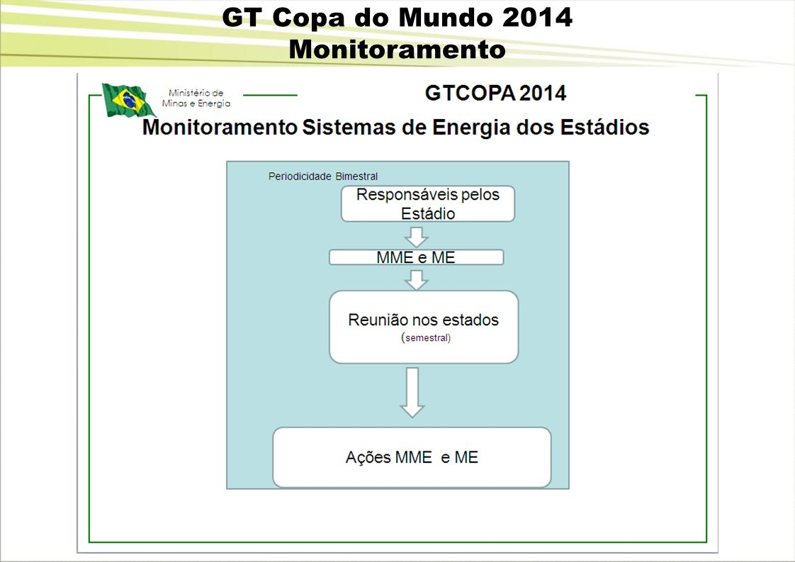 GT Copa do Mundo 2014 Monitoramento