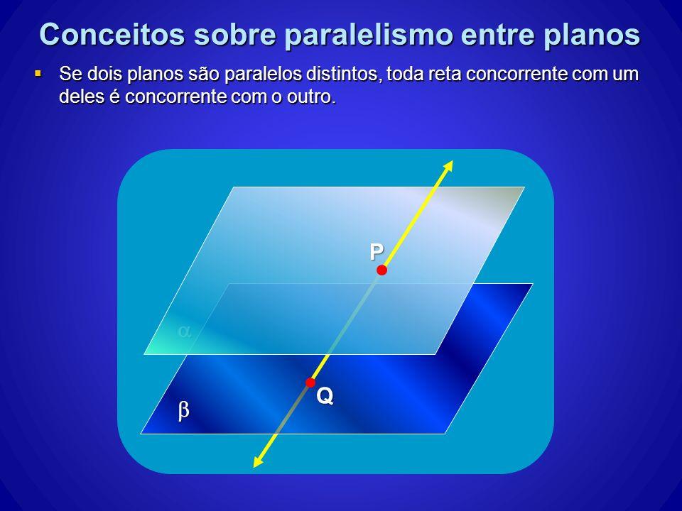 Conceitos sobre paralelismo entre planos
