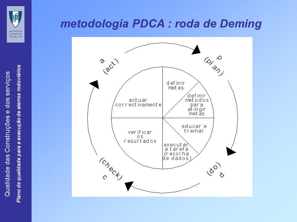 metodologia PDCA : roda de Deming