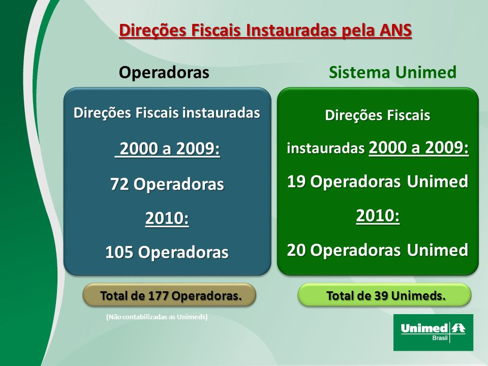2000 a 2009: Direções Fiscais Instauradas pela ANS Operadoras