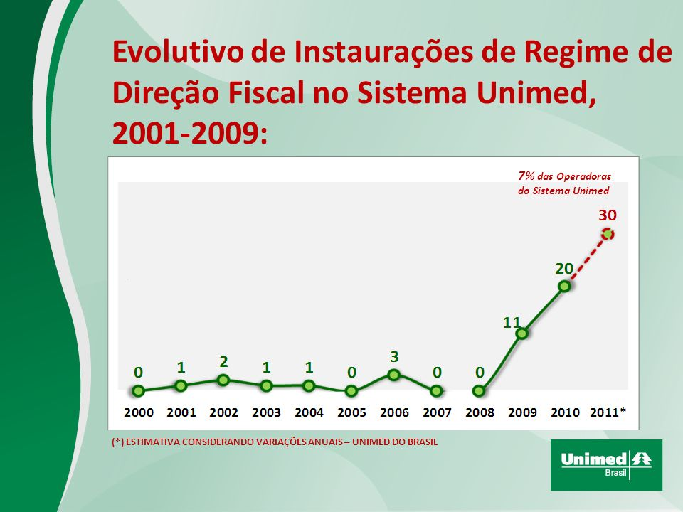 Evolutivo de Instaurações de Regime de Direção Fiscal no Sistema Unimed, 2001-2009: