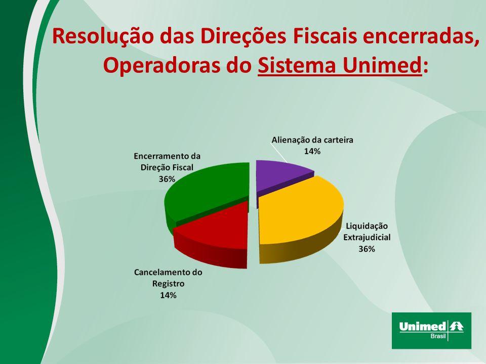 Resolução das Direções Fiscais encerradas, Operadoras do Sistema Unimed: