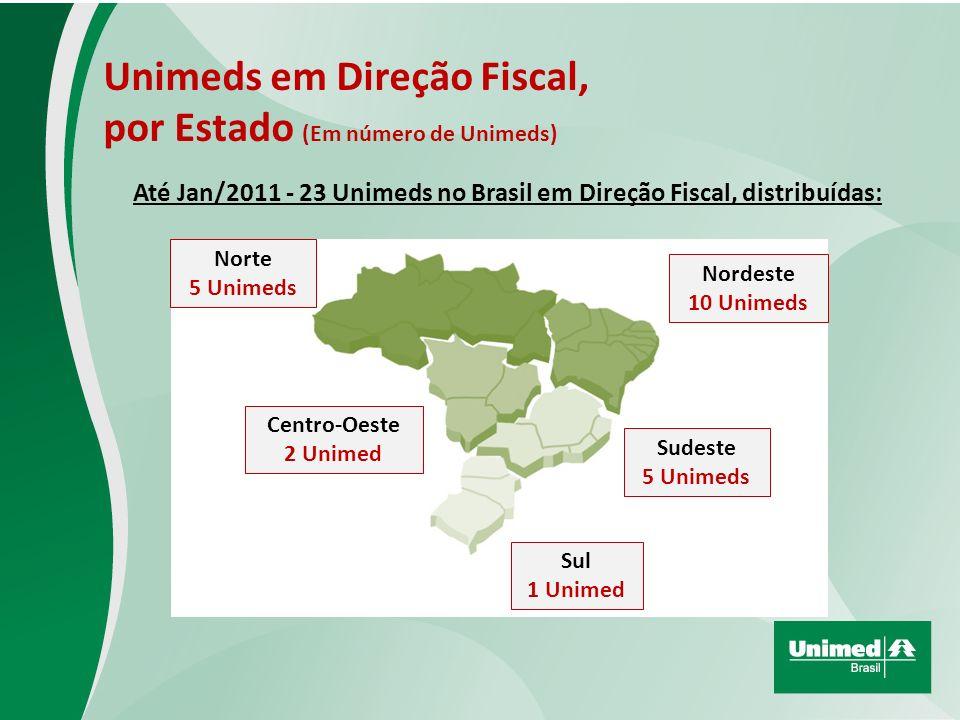 Até Jan/2011 - 23 Unimeds no Brasil em Direção Fiscal, distribuídas: