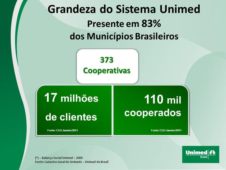 Grandeza do Sistema Unimed Presente em 83% dos Municípios Brasileiros