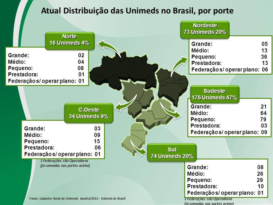 Atual Distribuição das Unimeds no Brasil, por porte