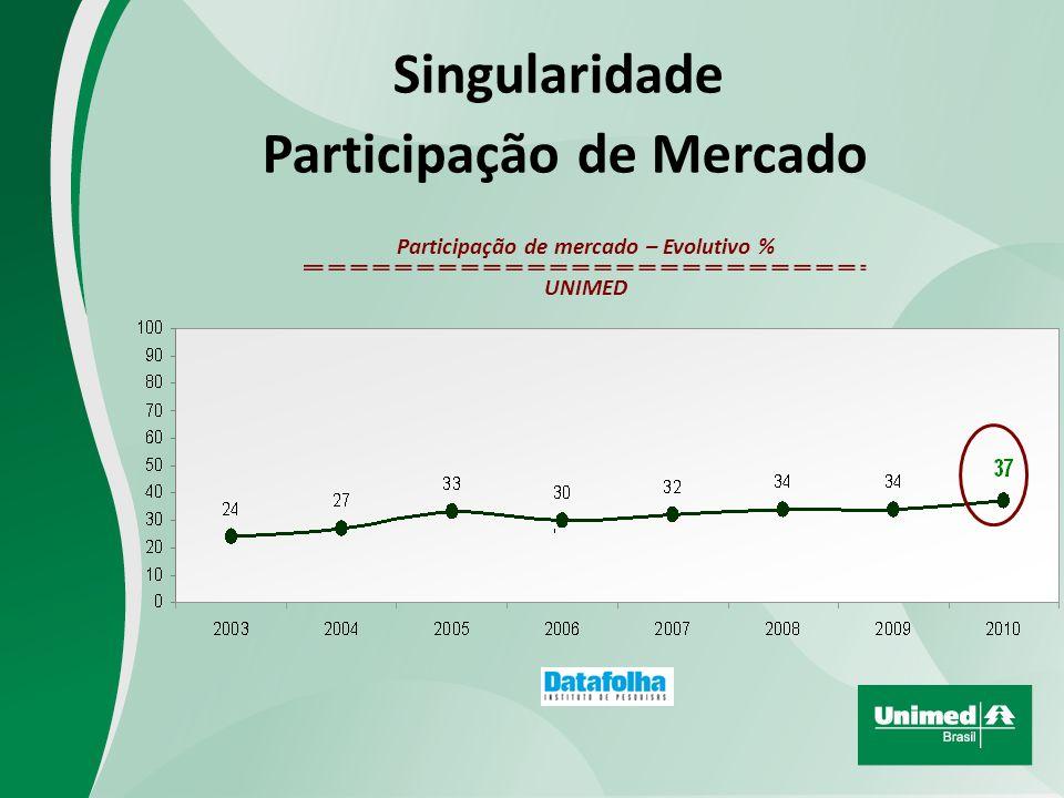 Participação de Mercado Participação de mercado – Evolutivo %