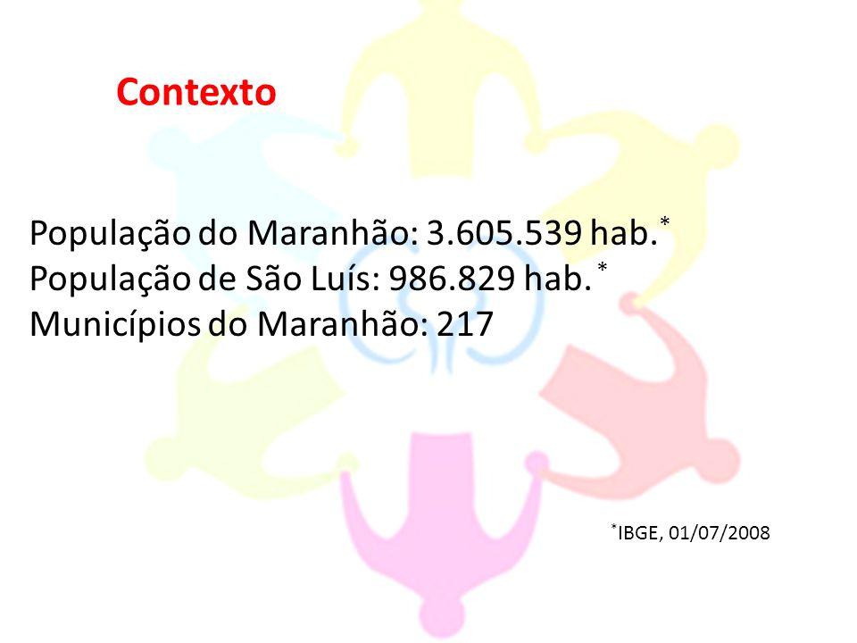 Contexto População do Maranhão: 3.605.539 hab.*