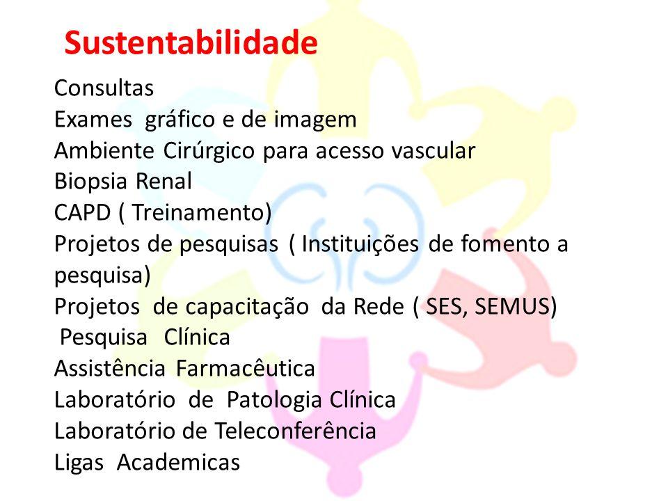 Sustentabilidade Consultas Exames gráfico e de imagem