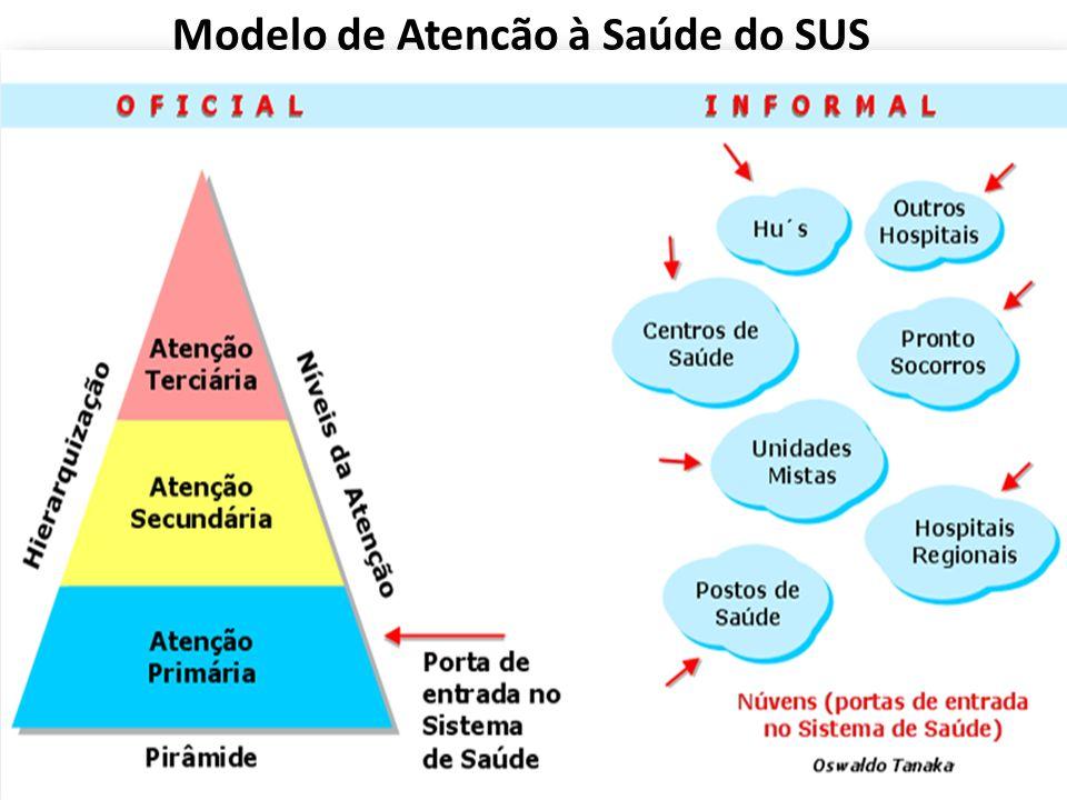 Modelo de Atenção à Saúde do SUS