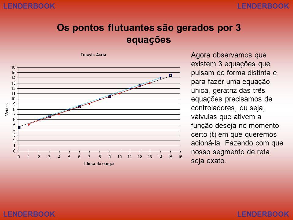 Os pontos flutuantes são gerados por 3 equações