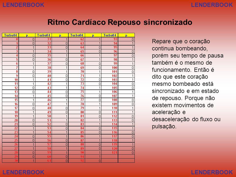 Ritmo Cardíaco Repouso sincronizado