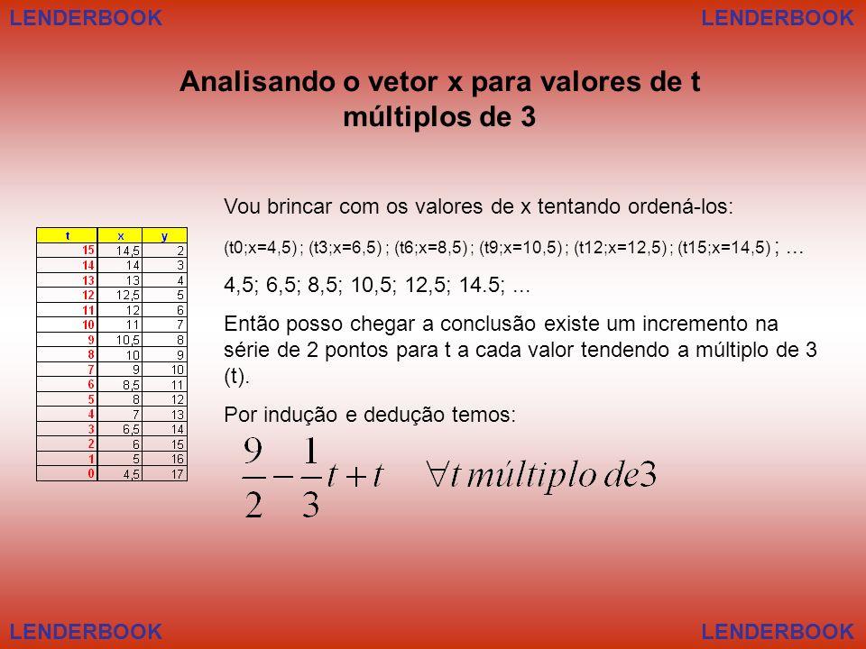 Analisando o vetor x para valores de t múltiplos de 3
