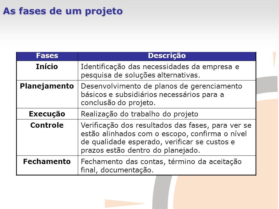 As fases de um projeto Fases Descrição Início