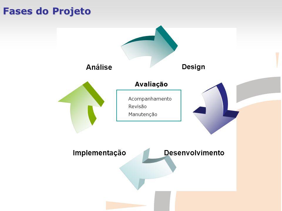 Fases do Projeto Avaliação Acompanhamento Revisão Manutenção