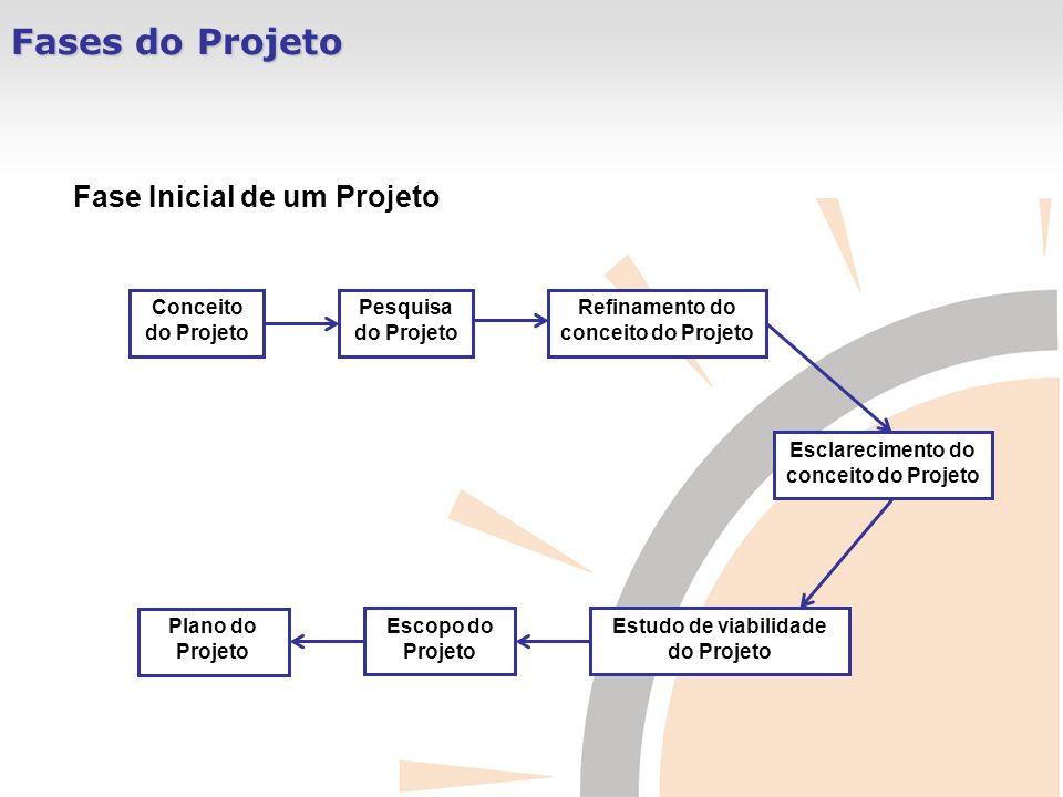 Fases do Projeto Fase Inicial de um Projeto Conceito do Projeto