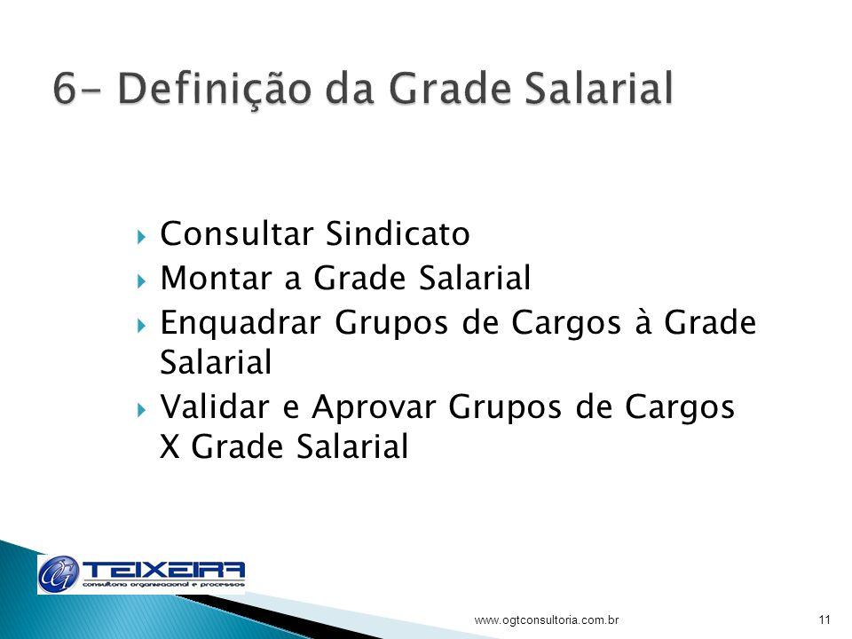6- Definição da Grade Salarial