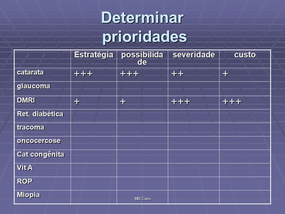Determinar prioridades