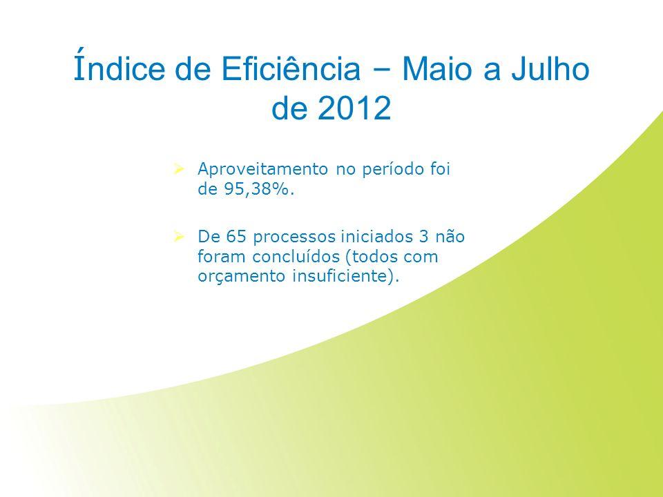 Índice de Eficiência – Maio a Julho de 2012