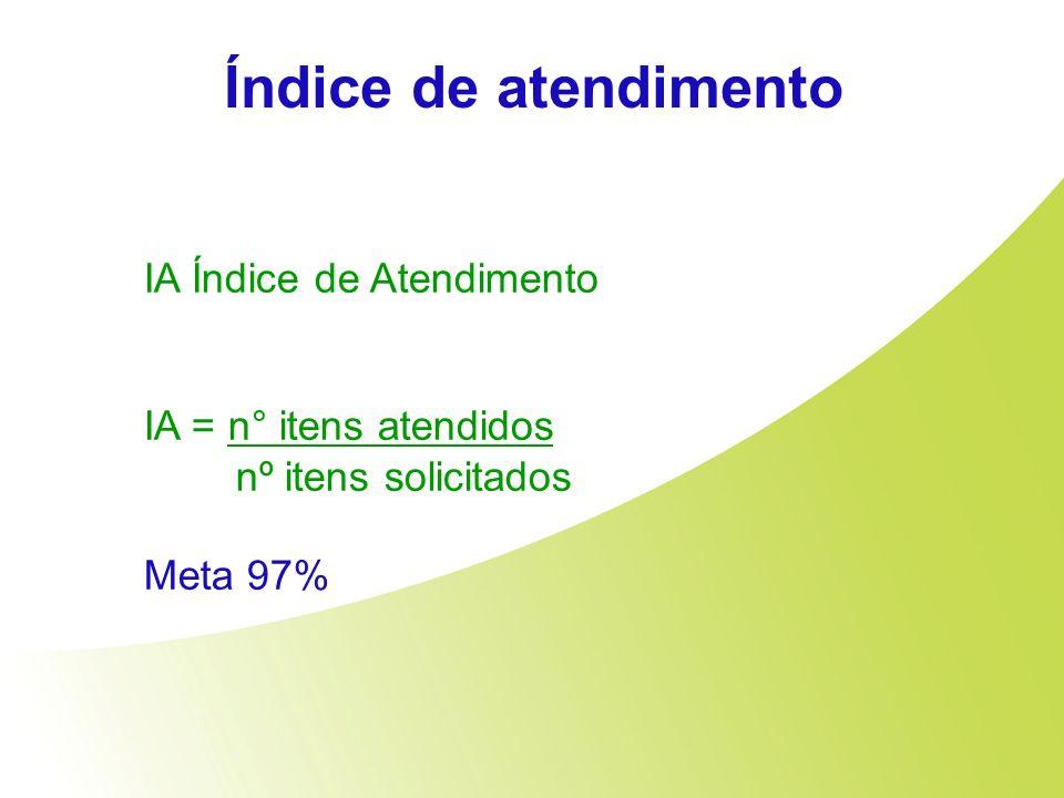 Índice de atendimento IA Índice de Atendimento IA = n° itens atendidos