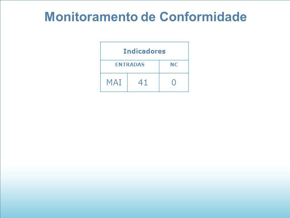 Monitoramento de Conformidade