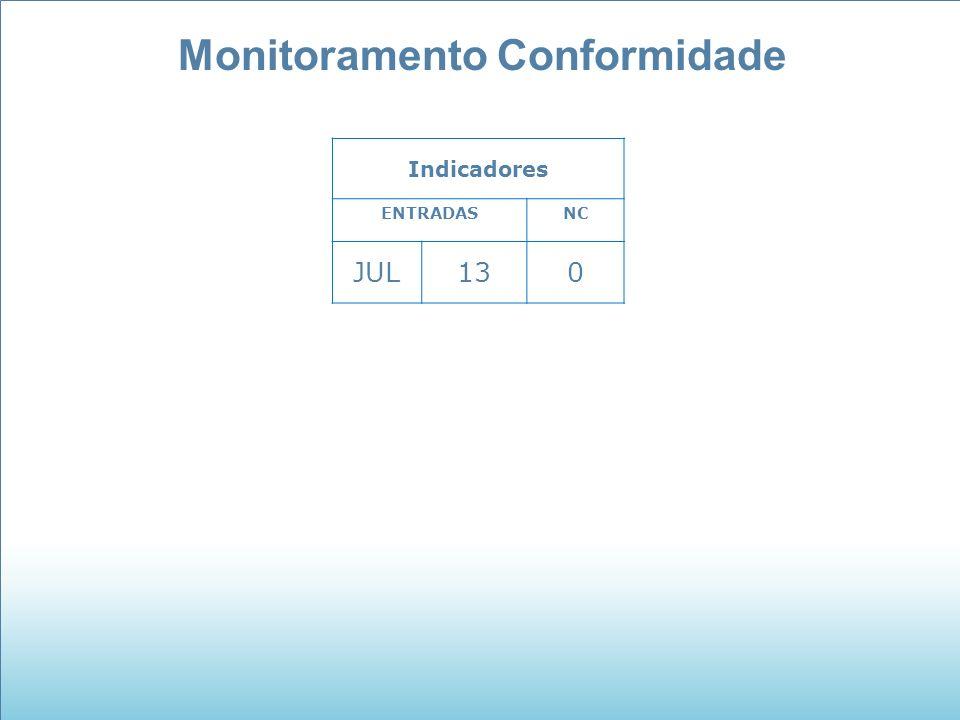 Monitoramento Conformidade